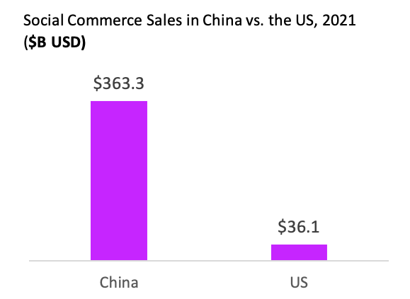 Figure 1. Social commerce represents a growing share of the total e-commerce market in the US and China. (Source: E-Marketer).