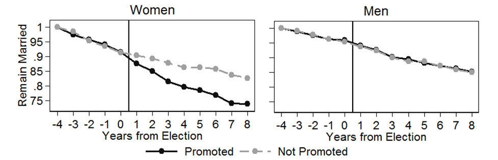 Figure 1. The proportion (starting at 100%) of men and women who remain married in each year in time before and after an election where some (black lines) become promoted to mayor or parliamentarian, and others (grey lines) do not.