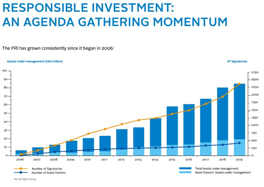 Responsible investment: An agenda gathering momentum.