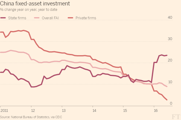 China fixed-asset investment