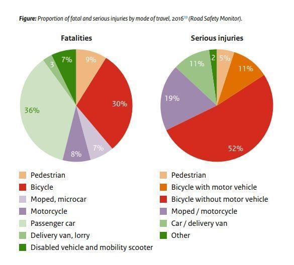 Σχεδόν το ένα τρίτο των θανατηφόρων τροχαίων ατυχημάτων το 2016 αφορούσαν τους ποδηλάτες.