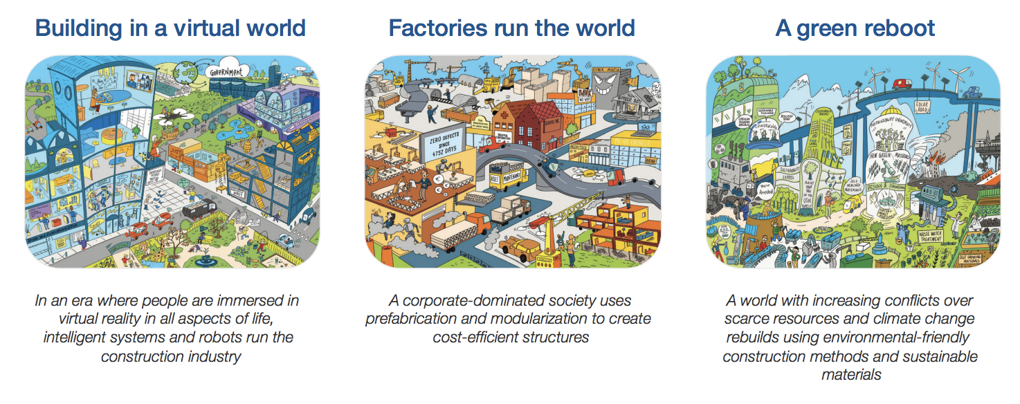 Three futuristic scenarios for the industry created by the World Economic Forum along with 30 companies