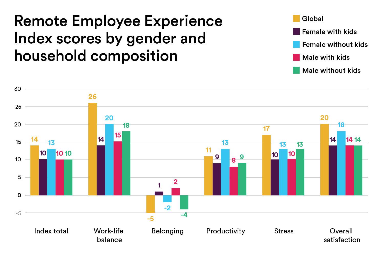 원격 직원 경험 지수 성별 가구 구성