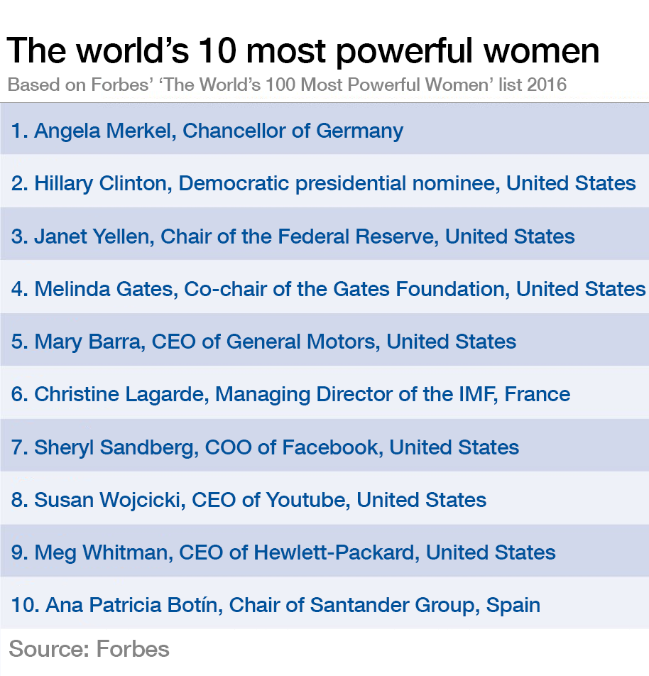The world's 10 most powerful women