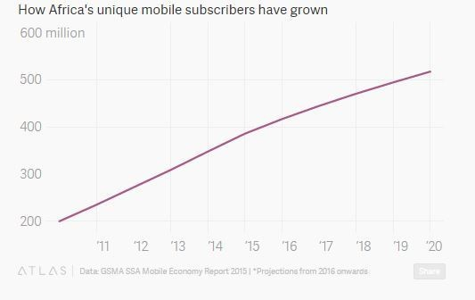 How Africa's unique mobile subscribers have grown