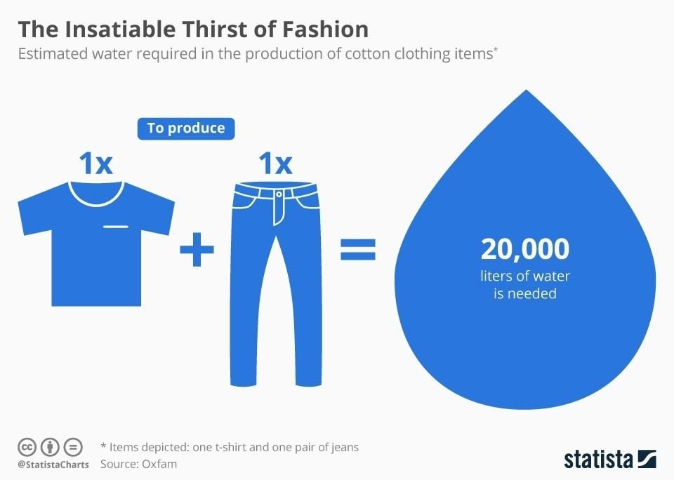 The fashion industry produces almost a fifth of the world's waste water.