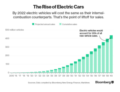 India Will Sell Only Electric Cars Within The Next Years