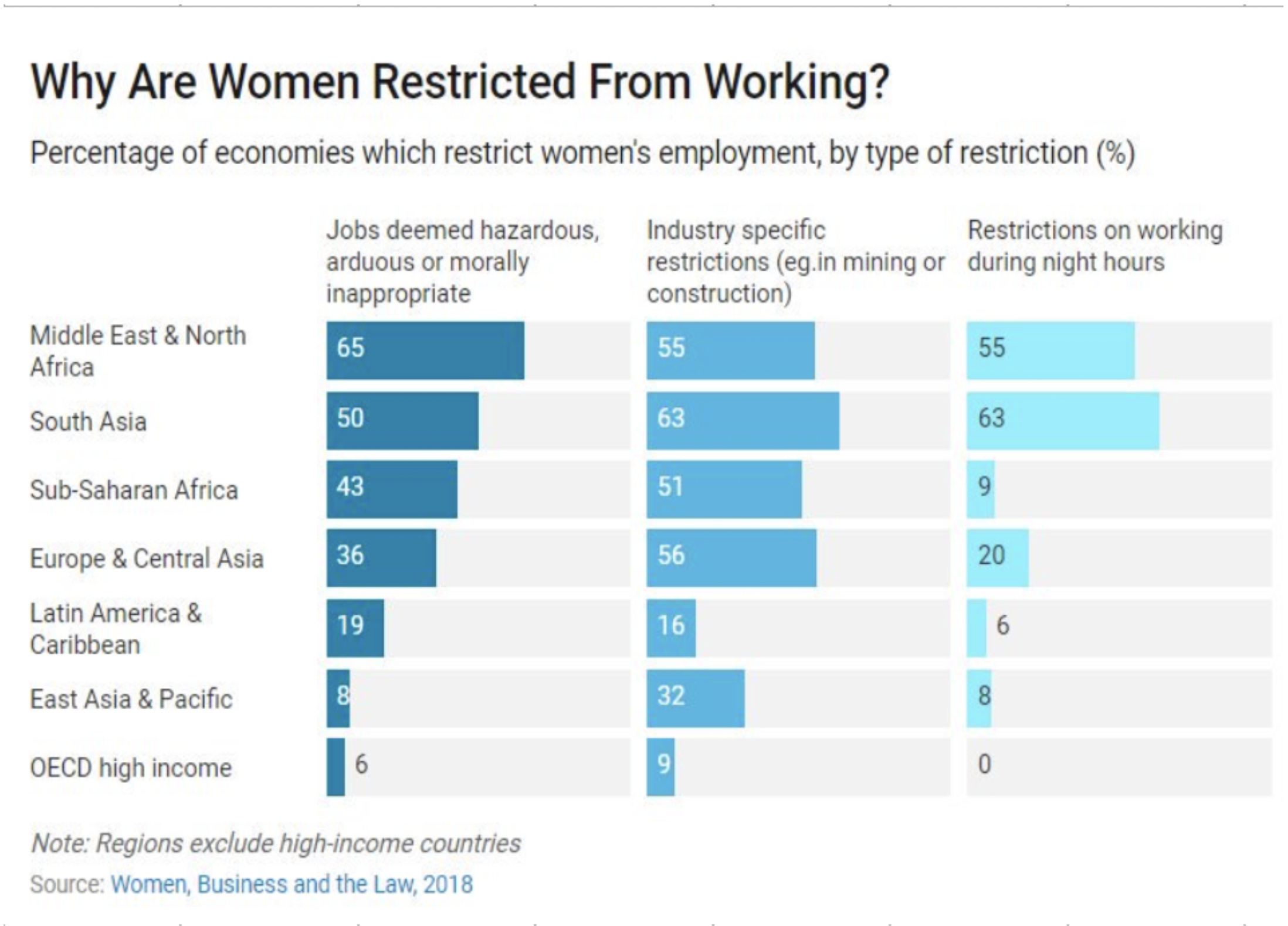 Women in MENA face the greatest barriers to entering the workplace