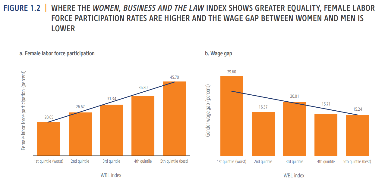 Results of the Women, Business and Law 2020 Index