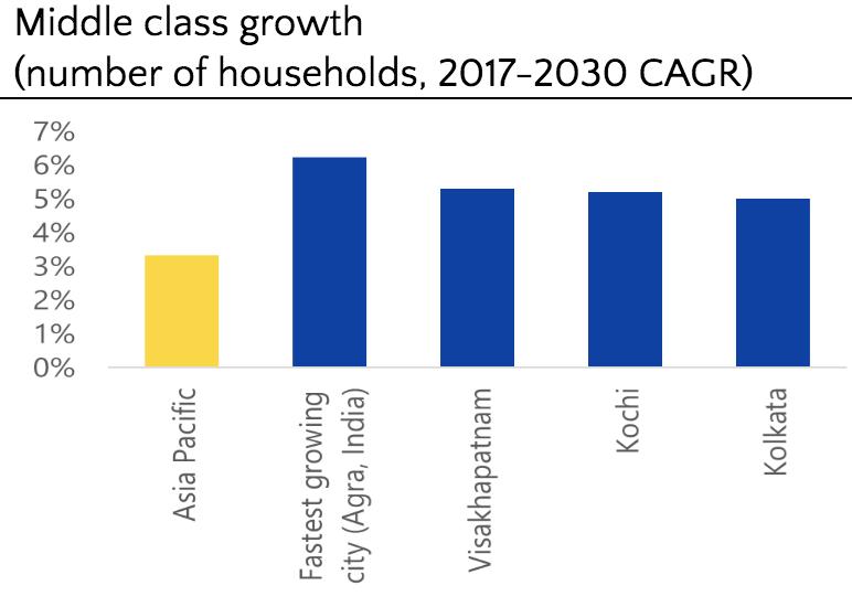 Visa et Oxford Economics, « La géographie de la classe moyenne mondiale : où ils vivent, comment ils dépensent », décembre 2018