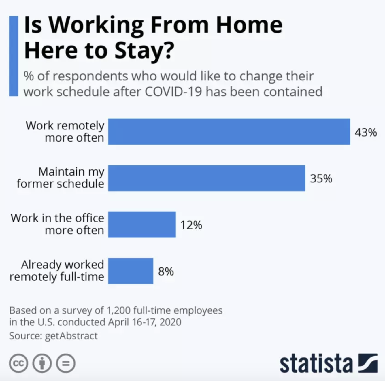 Attitudes towards working from home have changed significantly