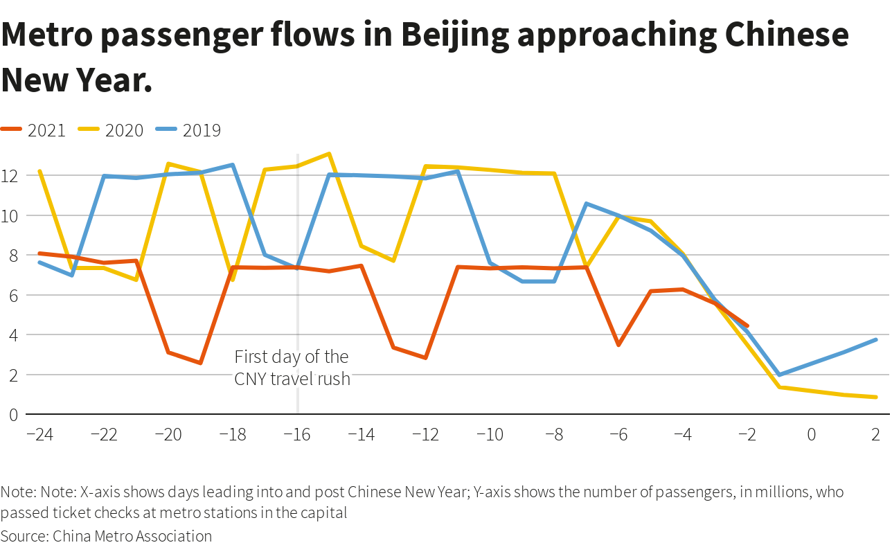 A graph to show the metro passenger flows in China's capital city Beijing around Chinese New Year period