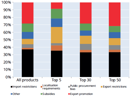 Products where trade fell the most in 2015 faced proportionally more trade restrictions