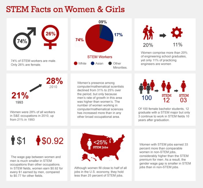 stem fields and gender gap While the gender gap in stem has received more attention in recent years, the boys' club image of many of the fields still exists in 1984, 37 percent of computer science majors were women, but.