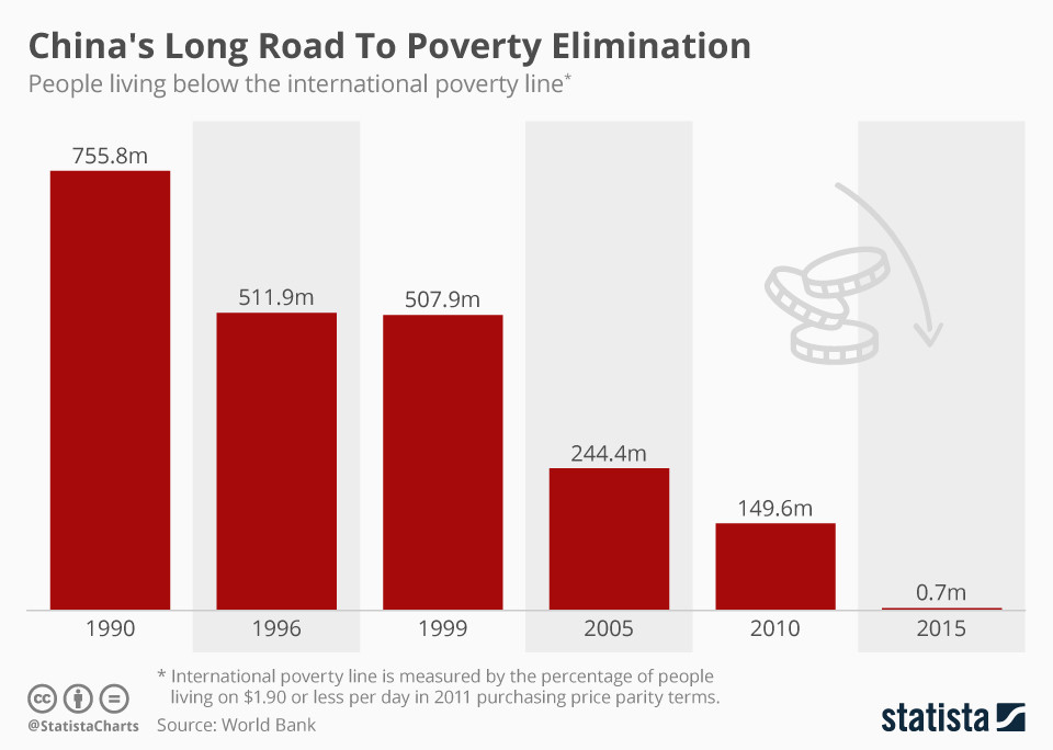 China's long road to poverty elimination.
