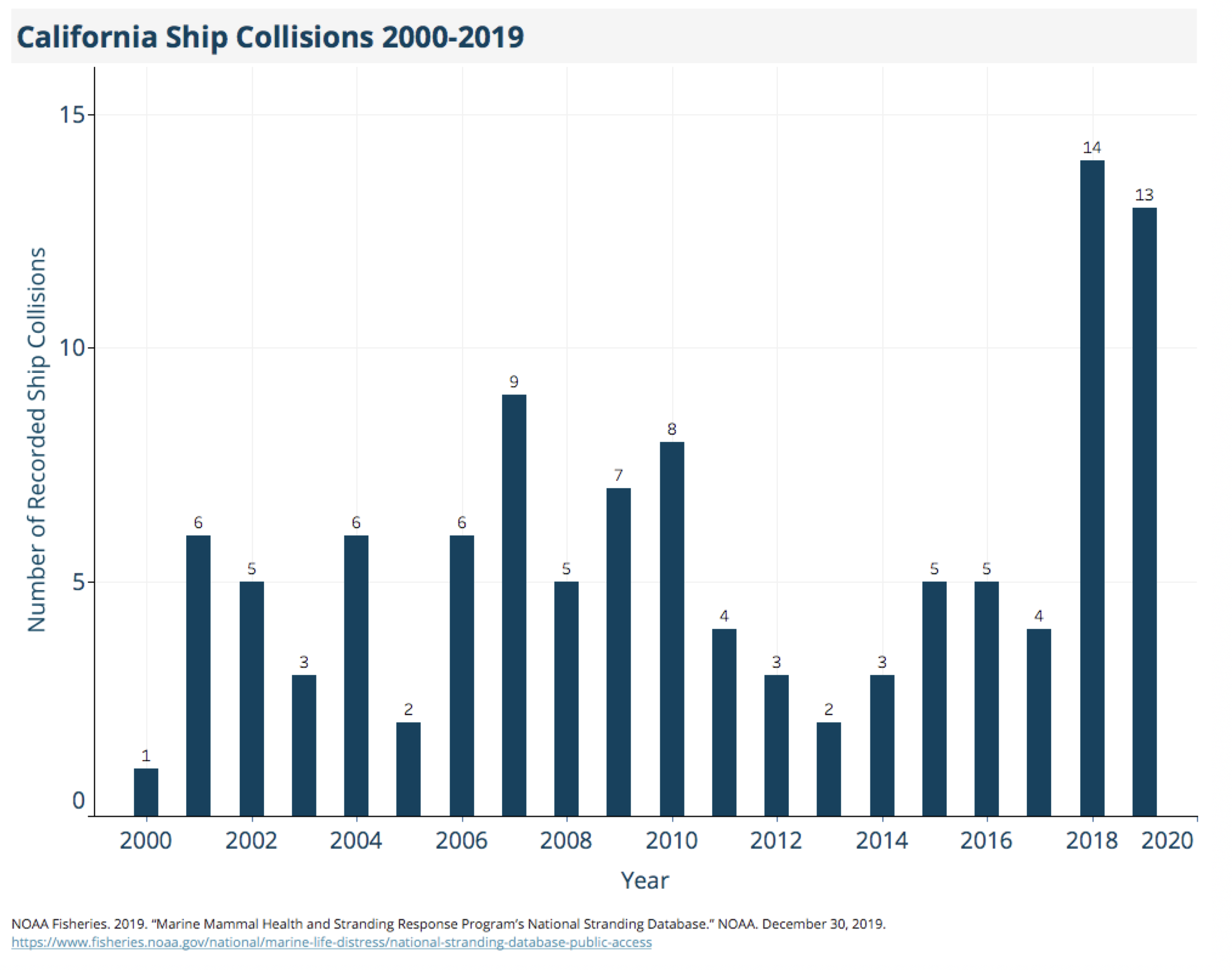 The past two years are the worst on record for whale-ship collisions in California