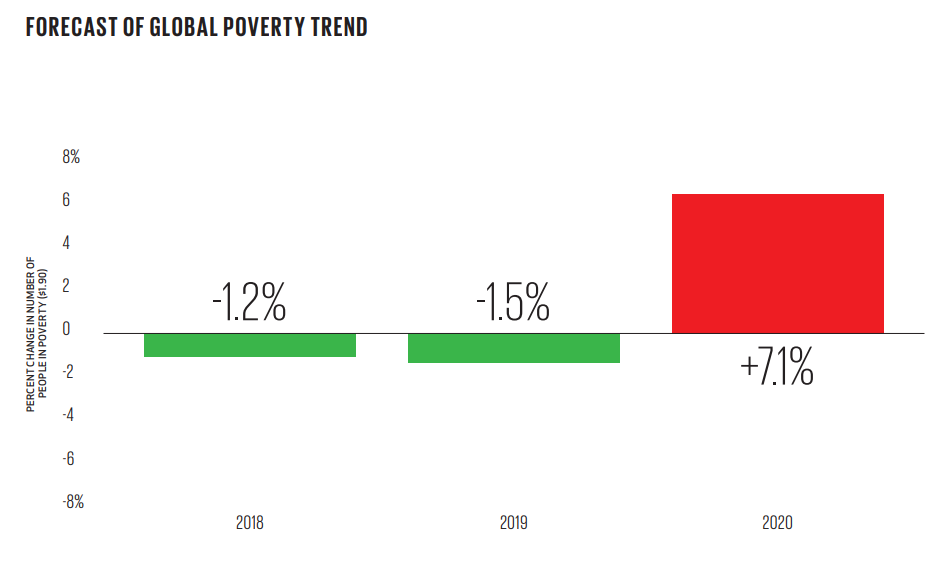 Forecast of global poverty trends.
