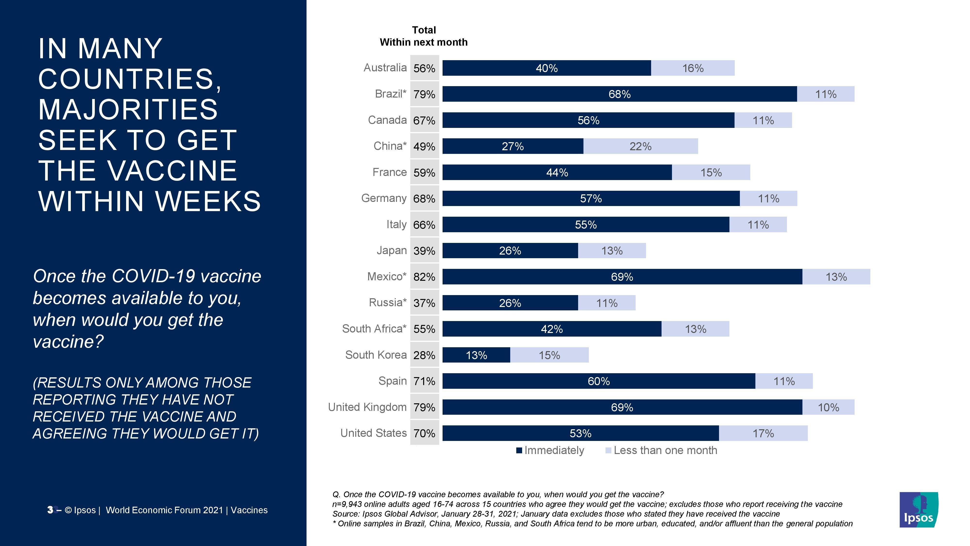 In many countries, majorities seek to get the vaccine within weeks.