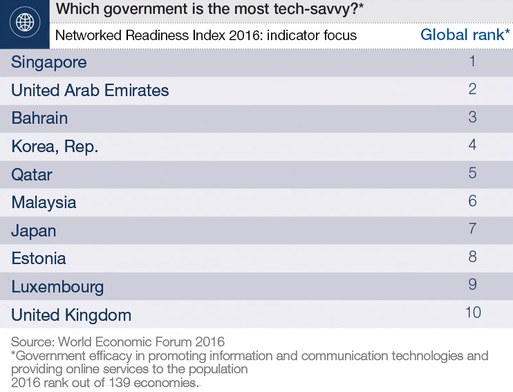 Which government is the most tech-savvy?