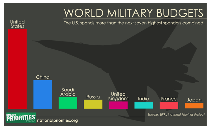 World military budgets