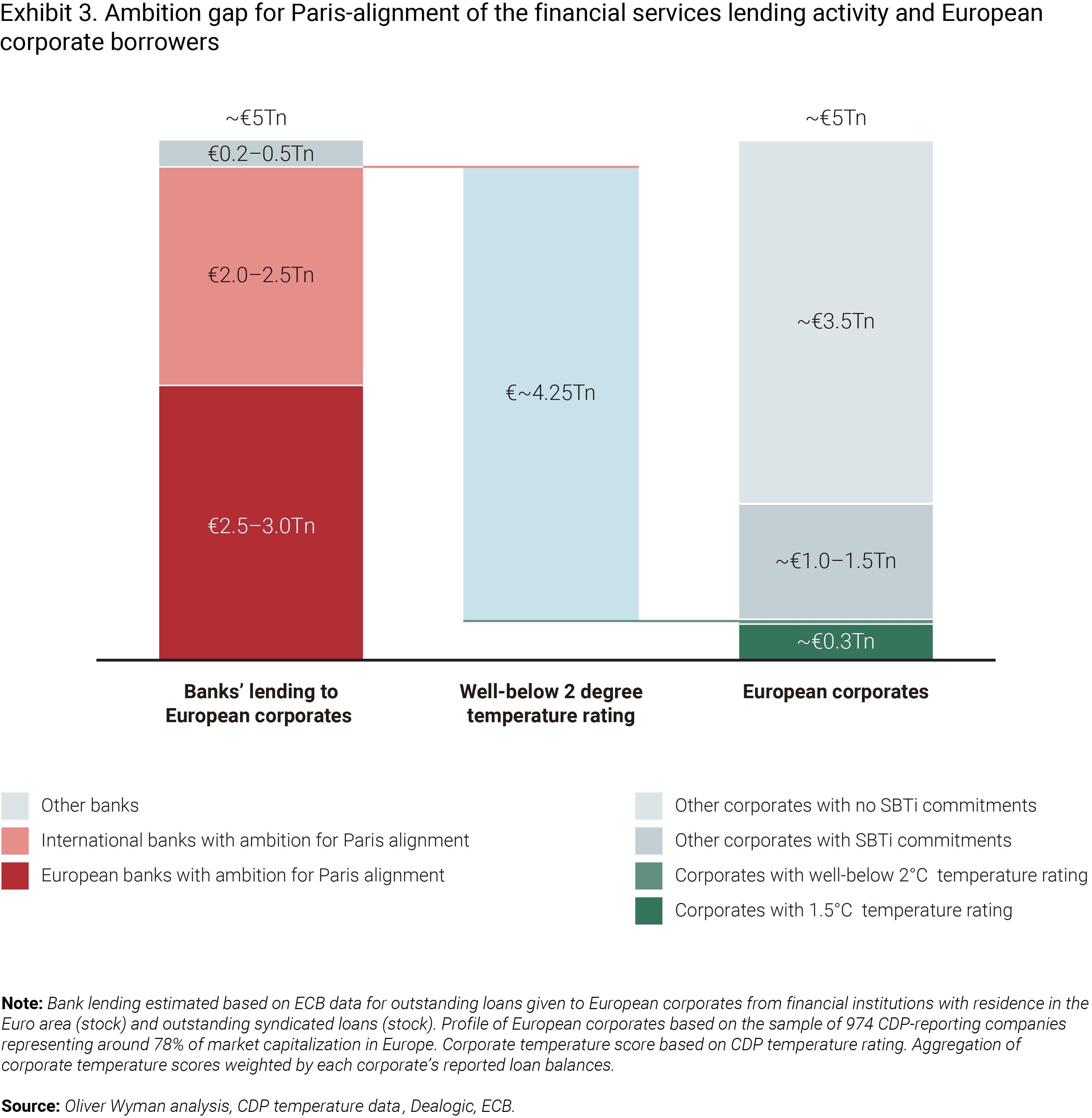 €4 trillion ambition gap.