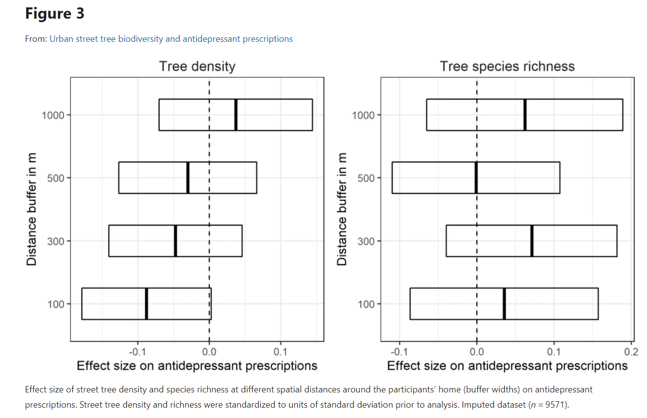 Effect size of street tree density and species richness at different spatial distances around the participants' home (buffer widths) on antidepressant prescriptions. Street tree density and richness were standardized to units of standard deviation prior to analysis. Imputed dataset (n = 9571).