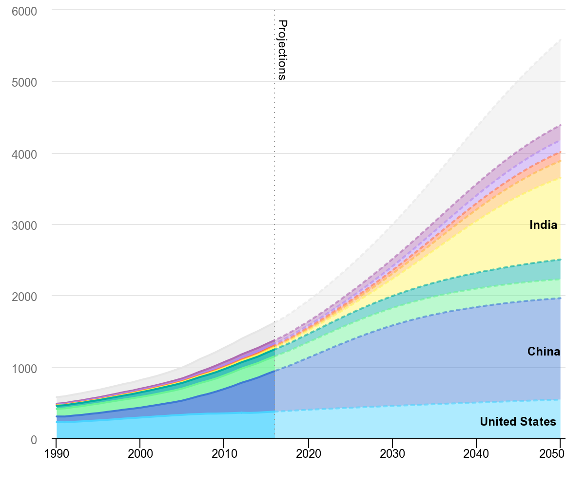 this chart shows how demand for air conditioning is growing globally