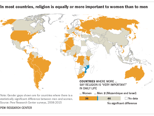 In most countries, religion is equally or more important to women than to men