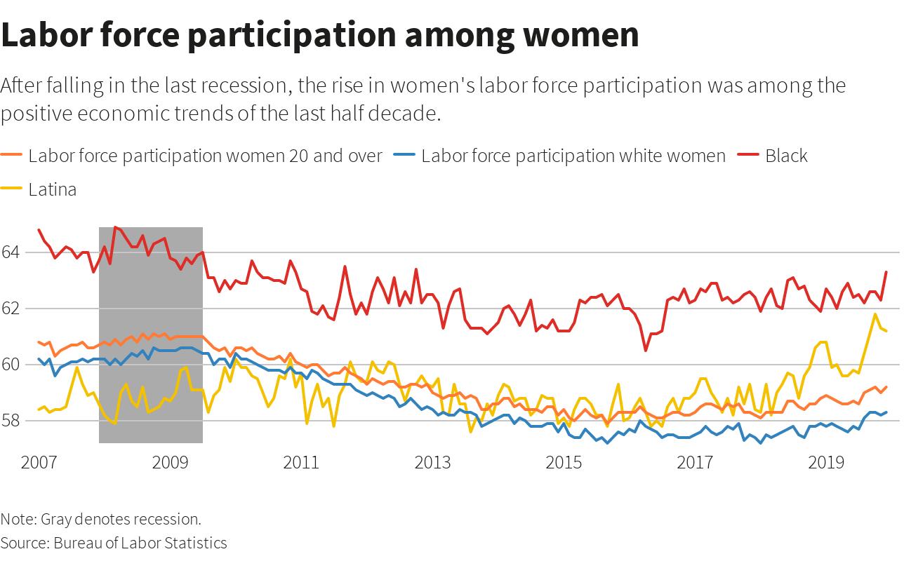 Labor force participation among women.