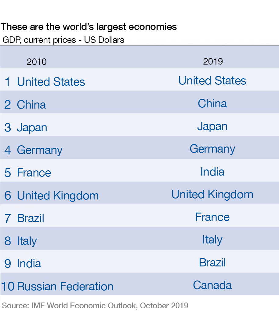 India is now the world's 5th largest economy, leapfrogging France and the  UK | World Economic Forum