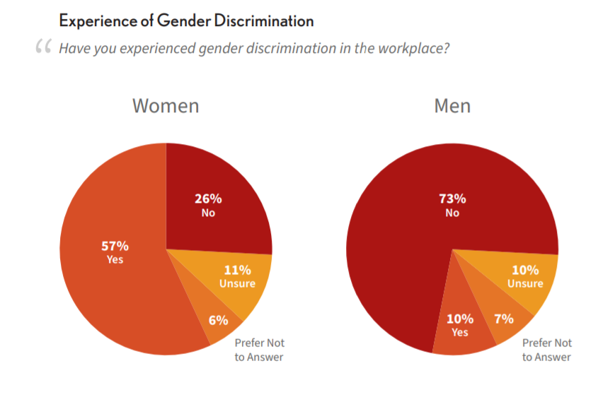 a chart showing the percentage of women and men experiencing gender discrimination in the workplace