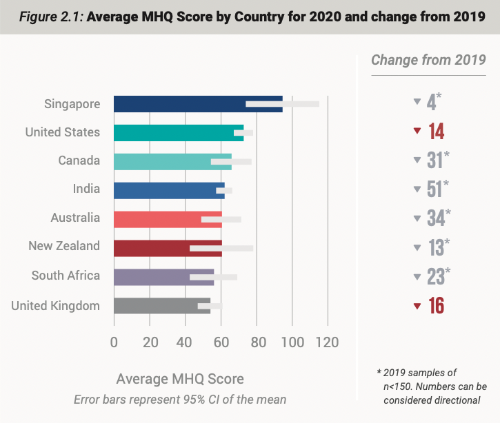 a graph showing the average mental health score from 2020 and comparison to 2019