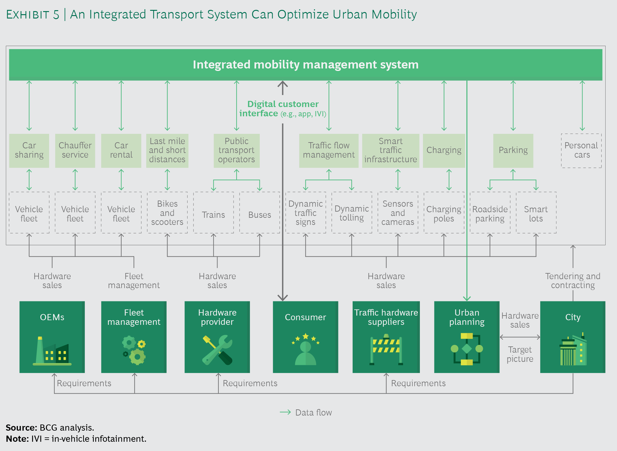 Cómo se ve un sistema integrado de gestión de la movilidad
