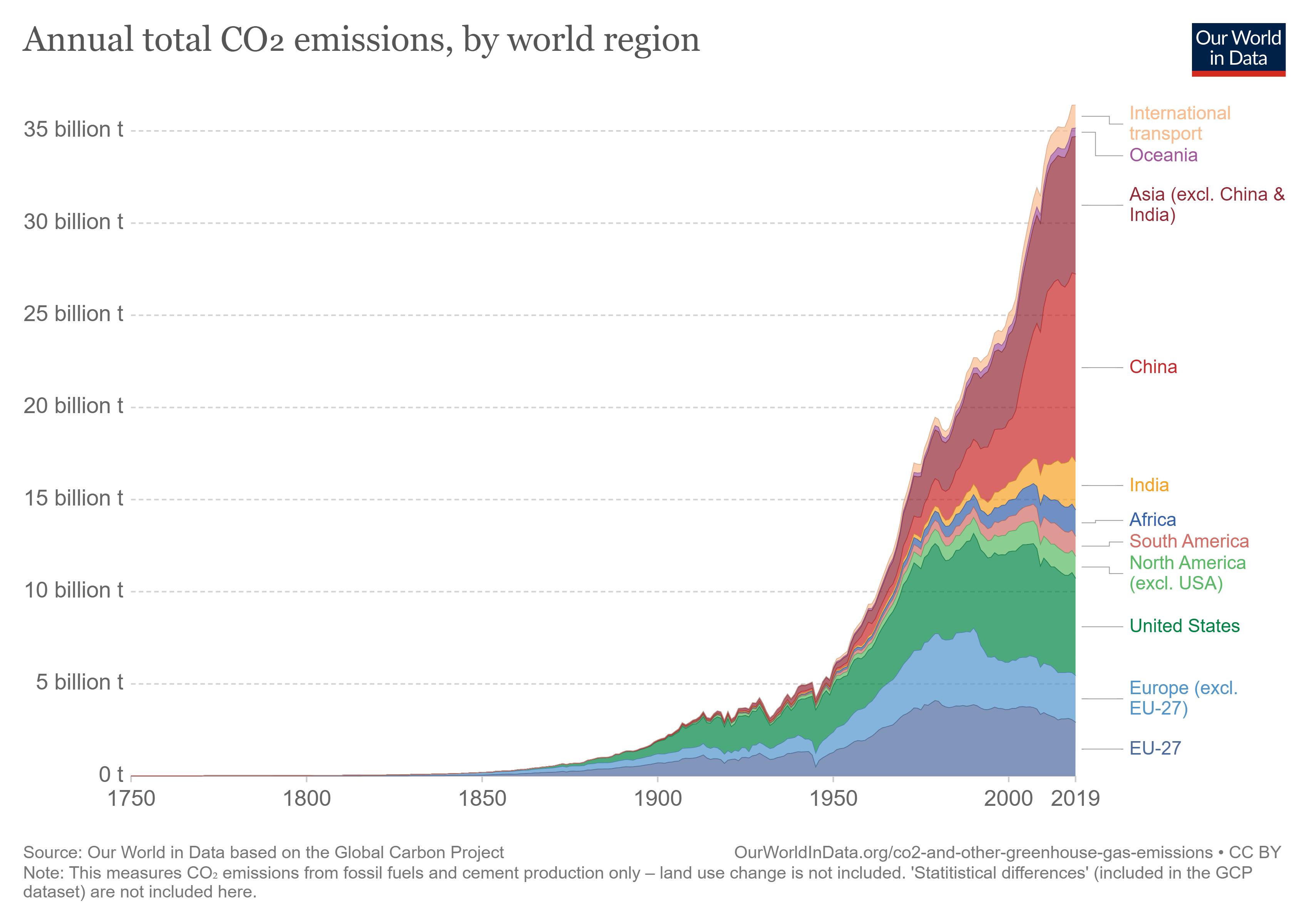 The breakdown of global CO2 emissions by region