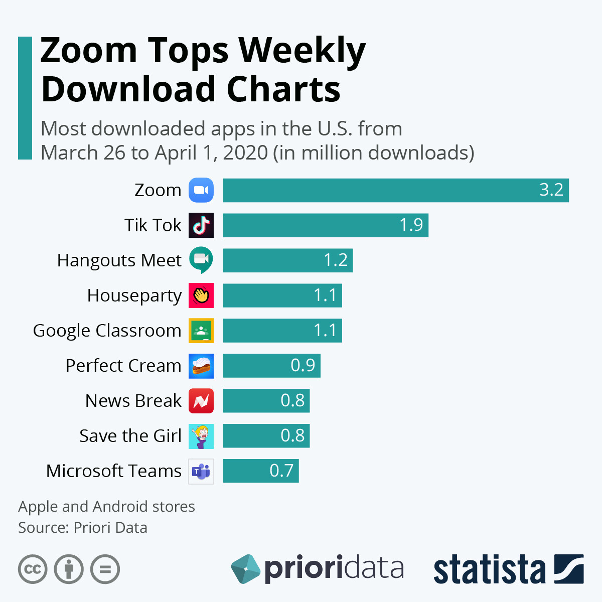Zoom tops weekly download charts.