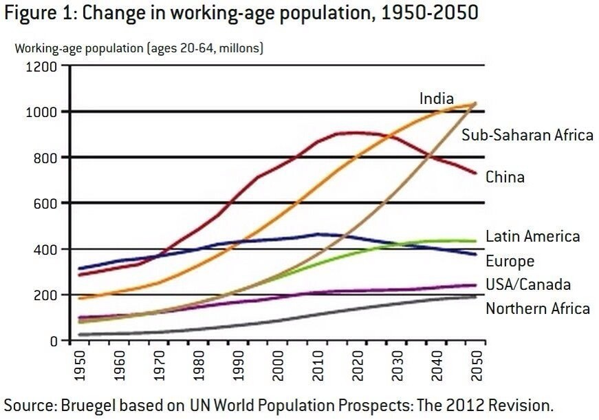 Change in working-age population, 1950-2050