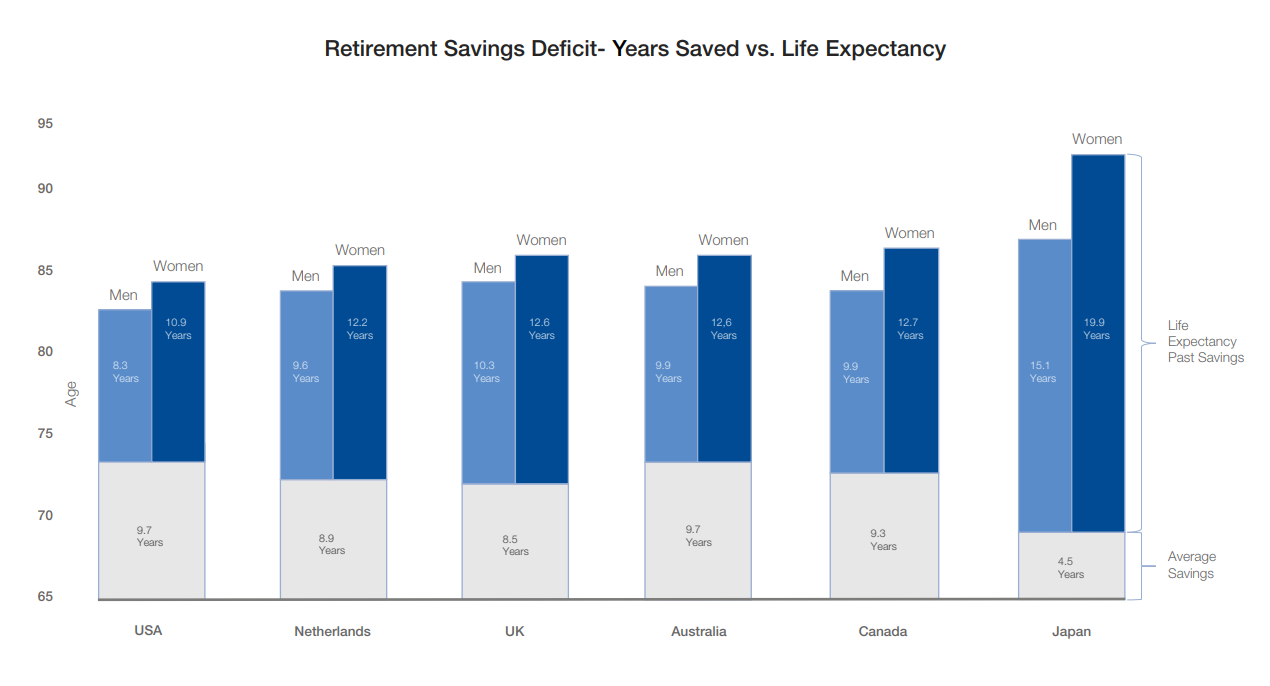 Retirement Savings Deficit - Years Saved vs. Life Expectancy