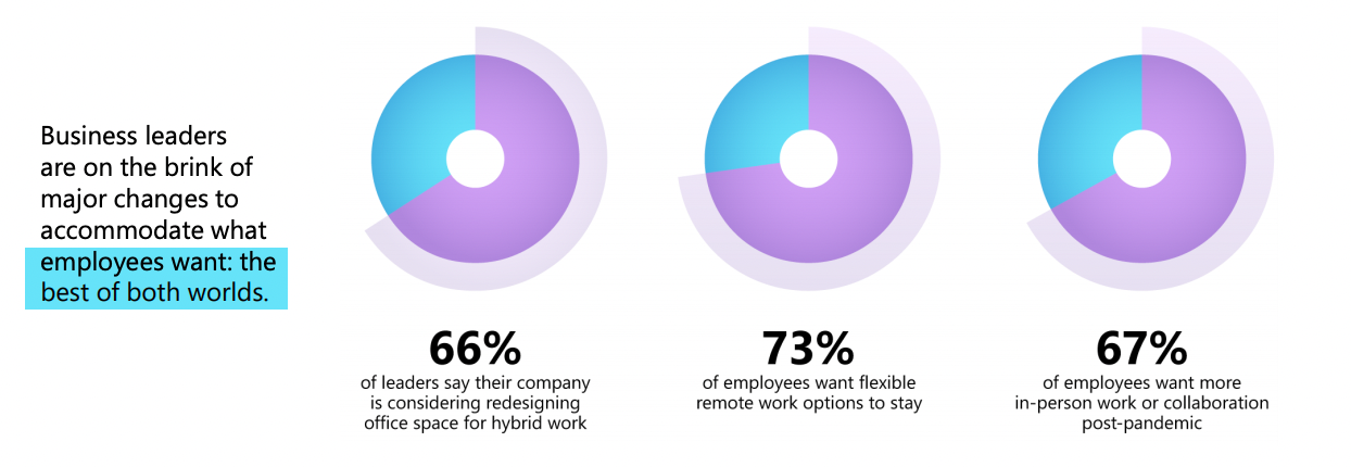 statistics showing that business leaders are on the brink of major changes to accommodate what the employees want, which is the best of both worlds,