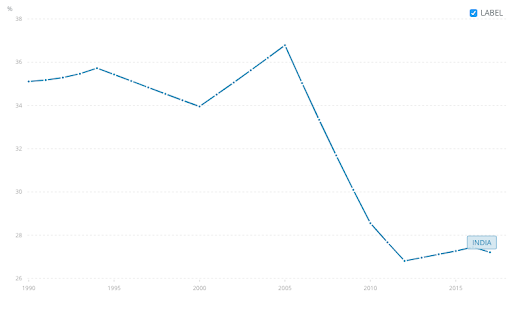 Female participation in the Indian labour market is in decline.