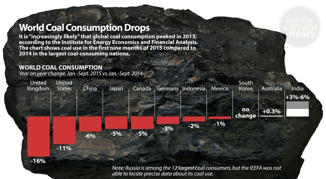 World Coal Consumption Drops