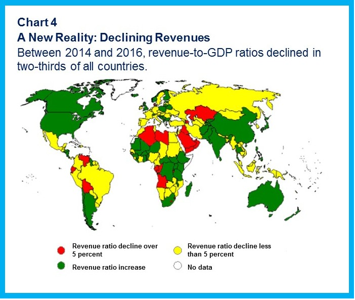 Between 2014 and 2016, revenue to GDP ratios declined in two-thirds of all countries.