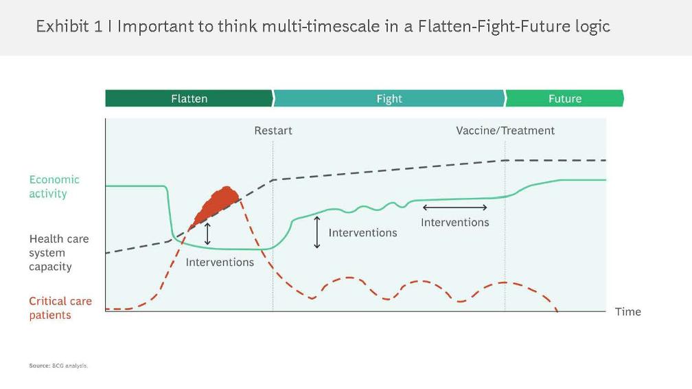 Important to think multi-timescale in a flatten-fight-future logic