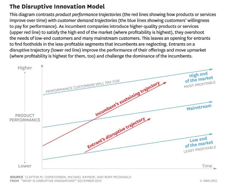 The disruptive innovation model