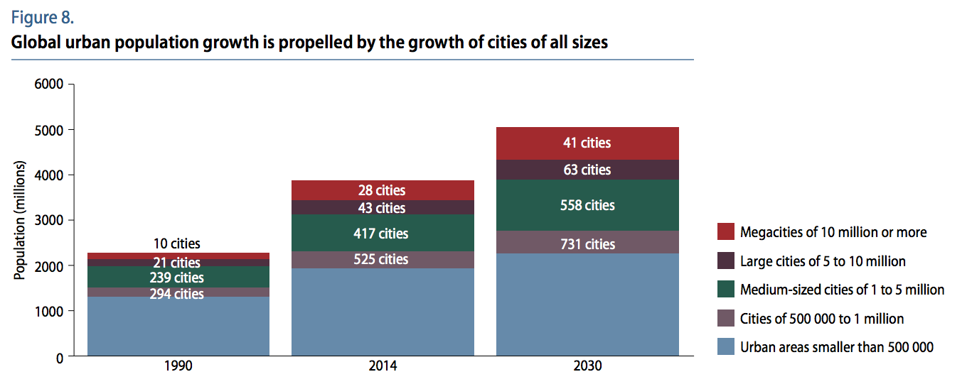 Global urban population growth is propelled by the growth of cities of all sizes