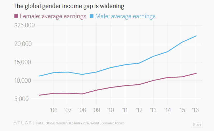 What The Pay Gap Between Men And Women Really Looks Like -2195