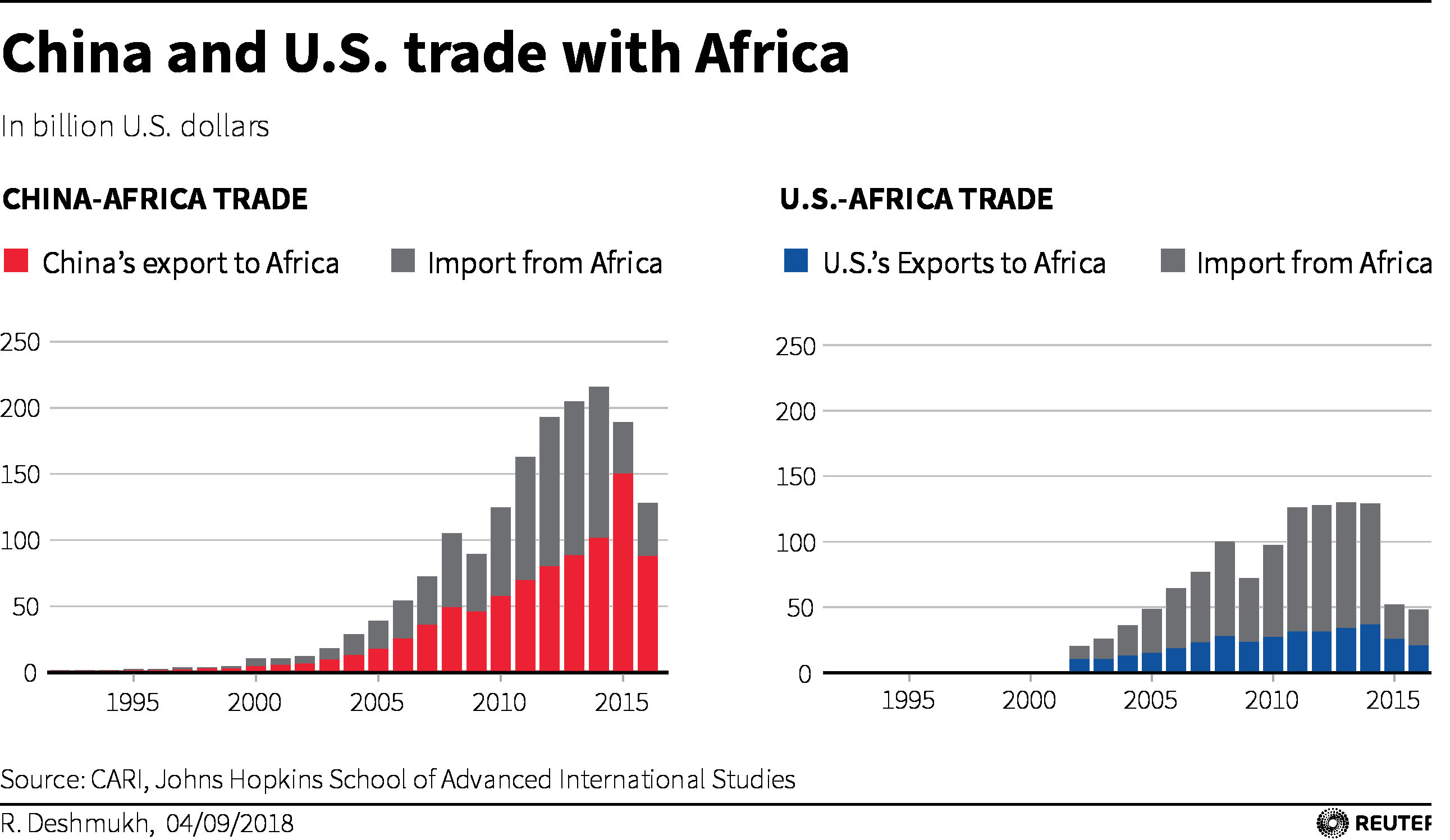 China and U.S. imports from and exports to Africa