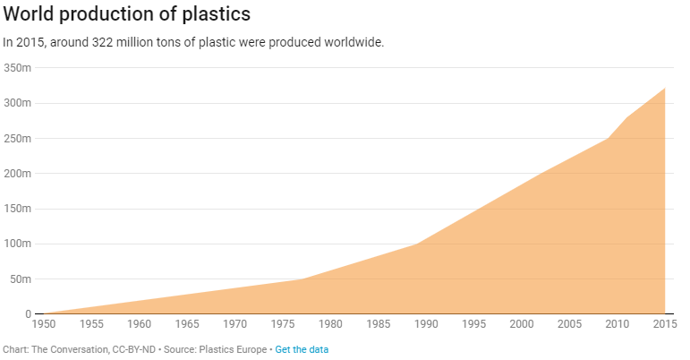 The world of plastic, in numbers