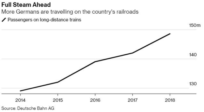 More Germans are travelling on the country's railroads