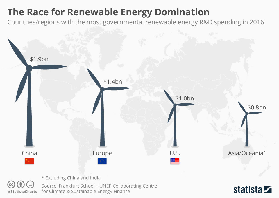 Countries and regions of the world ranked in order of renewable energy research and development spend 2016