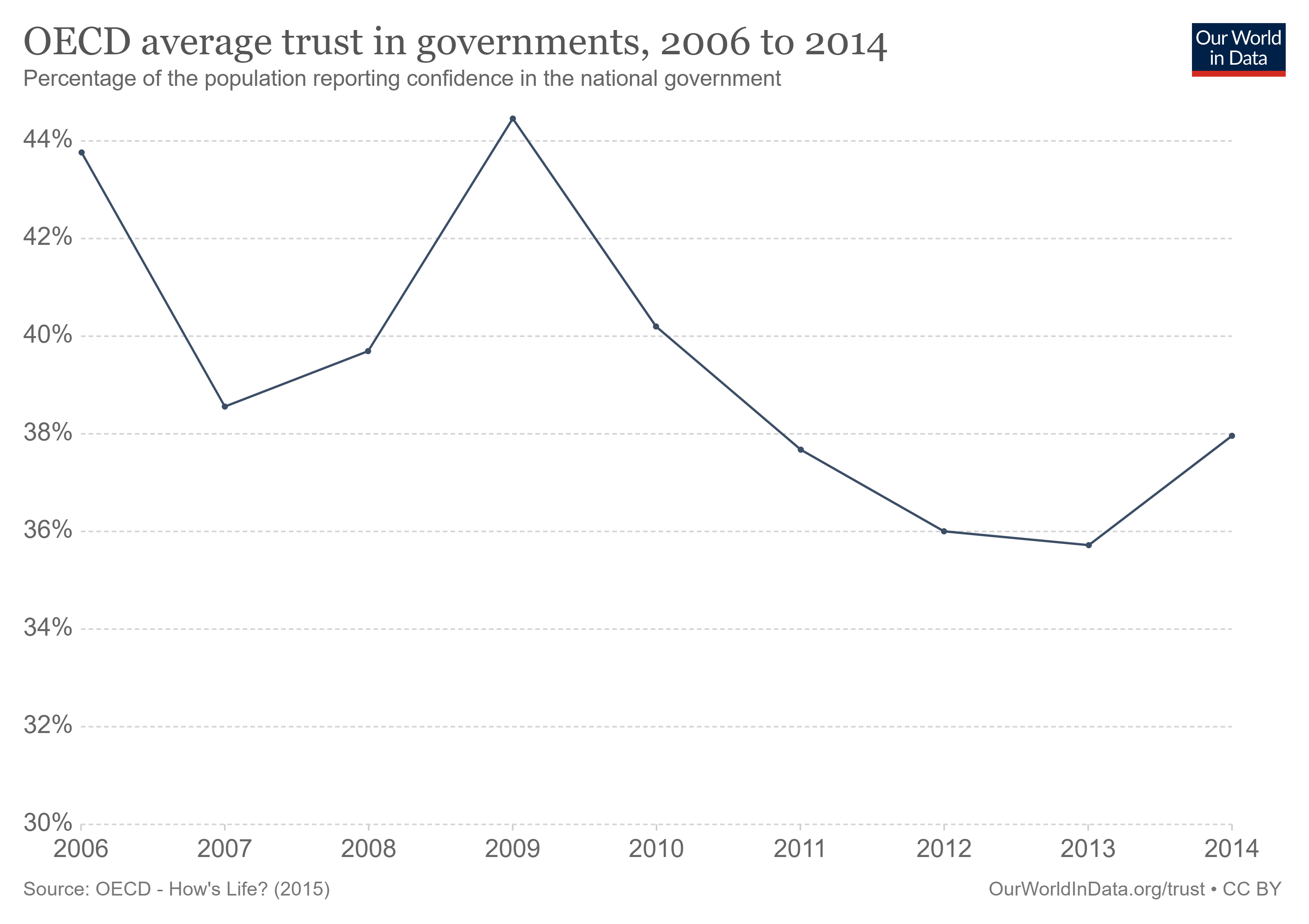 Trust in OECD governments has been going down in recent years